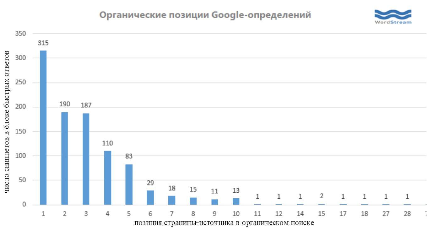 Позиции сайта и попадание в ответы