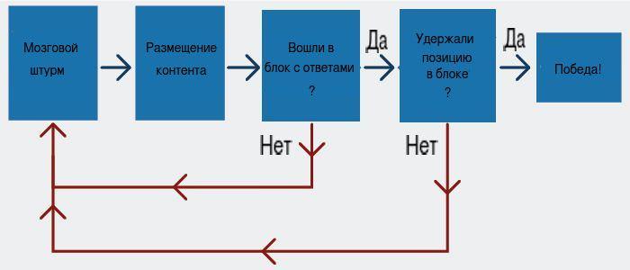 Схема попадания в блоки ответа гугла
