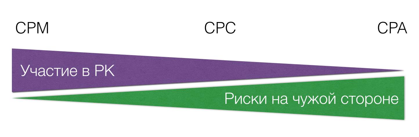 Cpm интернет реклама специалистам через интернет в большинстве случаев в интернете встречается реклама