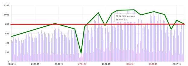SEO-анализ посещаемости сайта