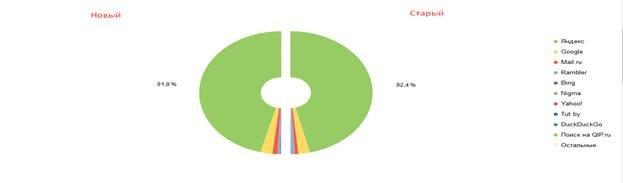 Анализ долей поисковых систем в поисковом трафике