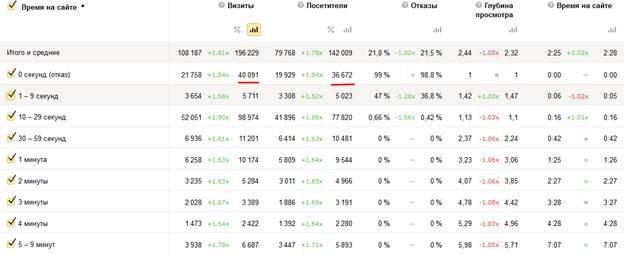 Анализ времени сессий пользователей на сайте