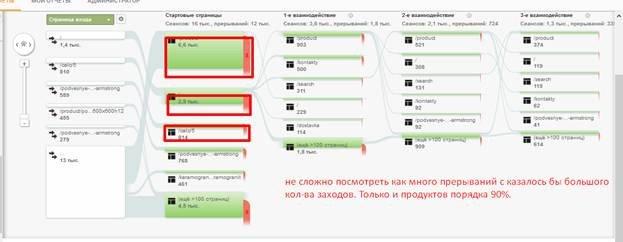 Анализ поведения пользователей на сайте