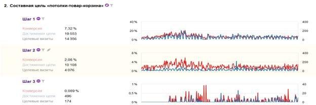 Анализ конверсий сайта. Пример
