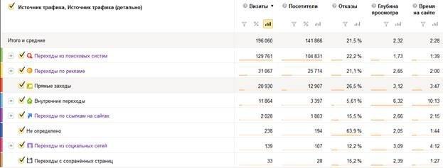 Анализ долей источников трафика сайта