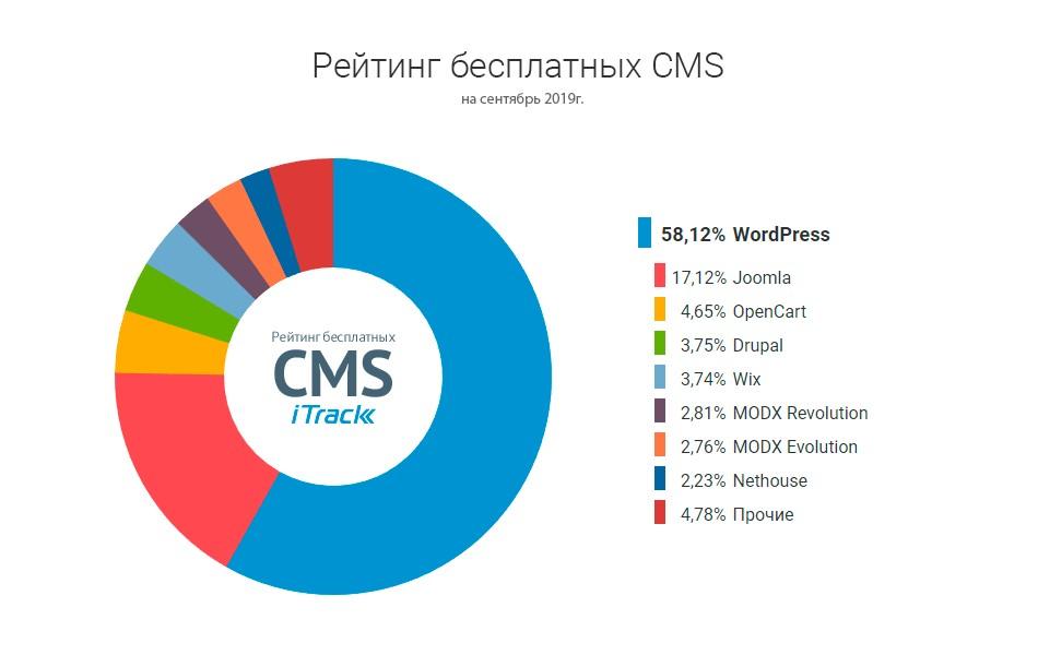 Какая cms лучше для продвижения сайта продвижения сайта в топ