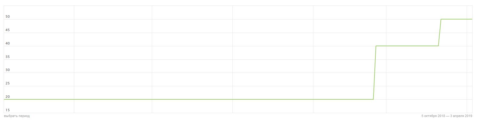 рост показателя икс после редизайна